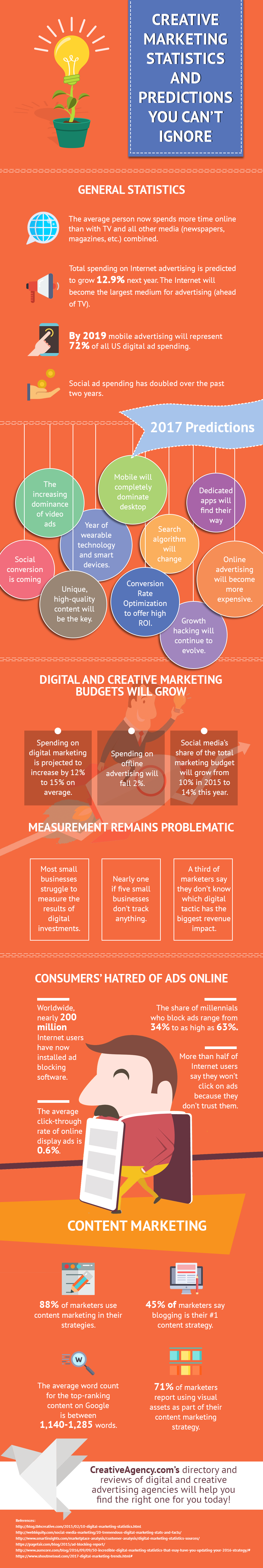 creative marketing statistics